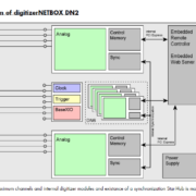 Block diagramm of digitizerNETBOX DN2