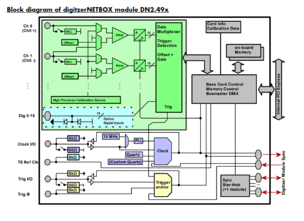 Block diagramm of digitizerNETBOX module DN2.49x