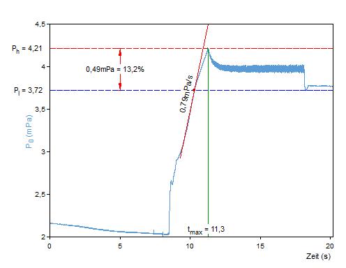 p3 Line Chart DEU 96 DPI