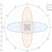 p3 Polar Chart DEU 300 DPI