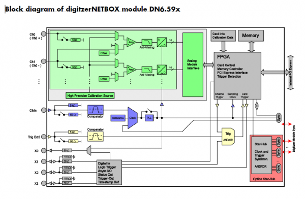 Block diagramm of digitizerNETBOX module DN6.59x